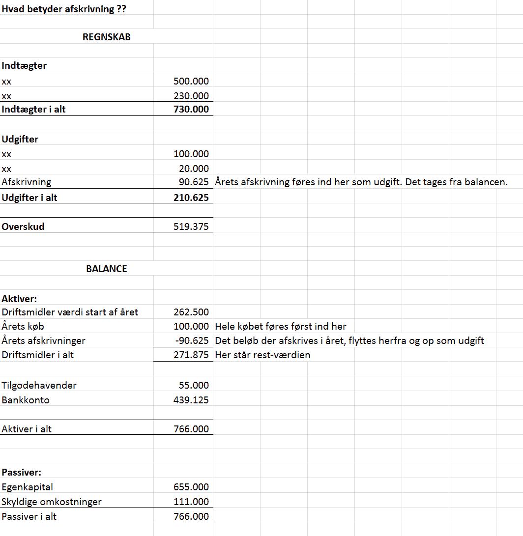 bogføring af løn